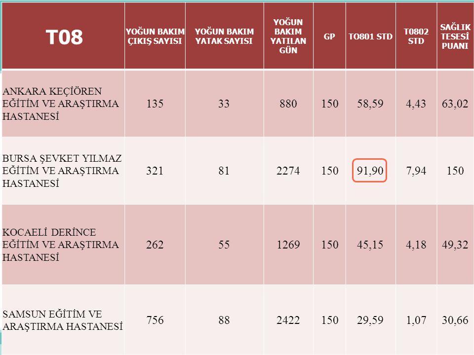 14 T-03 Acil Etkinlik Skoru Amaç; Hesaplamaya konu olan dönemde sağlık tesislerinde acil servis hizmetlerinin etkinliğini ölçmek DİKKAT EDİLECEK HUSUS