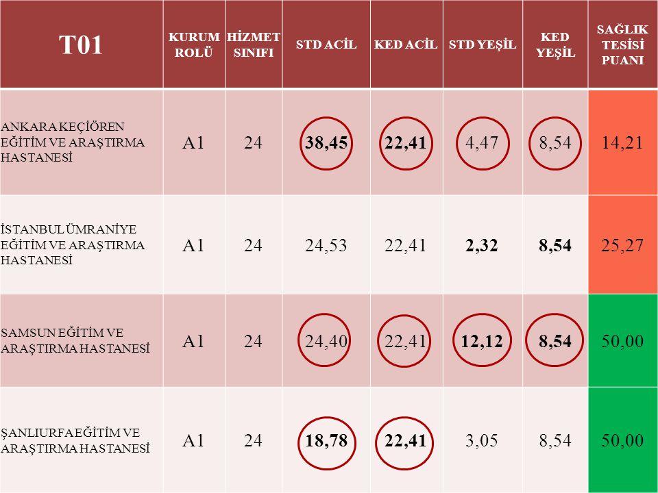 4 T01 KURUM ROLÜ HİZMET SINIFI STD ACİLKED ACİLSTD YEŞİL KED YEŞİL SAĞLIK TESİSİ PUANI ANKARA KEÇİÖREN EĞİTİM VE ARAŞTIRMA HASTANESİ A12438,4522,414,4