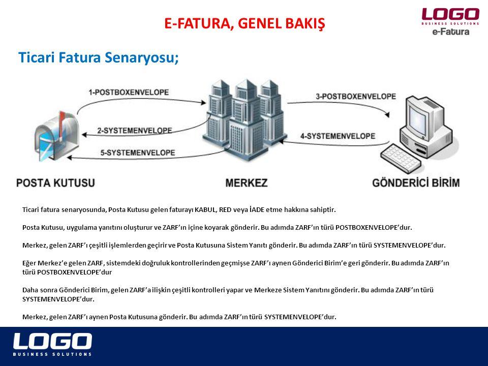 E-FATURA, GENEL BAKIŞ Ticari Fatura Senaryosu; Ticari fatura senaryosunda, Posta Kutusu gelen faturayı KABUL, RED veya İADE etme hakkına sahiptir.