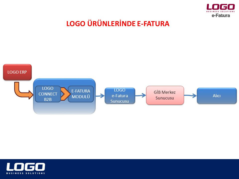 LOGO ERP E-FATURA MODULÜ LOGO e-Fatura Sunucusu LOGO e-Fatura Sunucusu LOGO CONNECT B2B GİB Merkez Sunucusu Alıcı LOGO ÜRÜNLERİNDE E-FATURA
