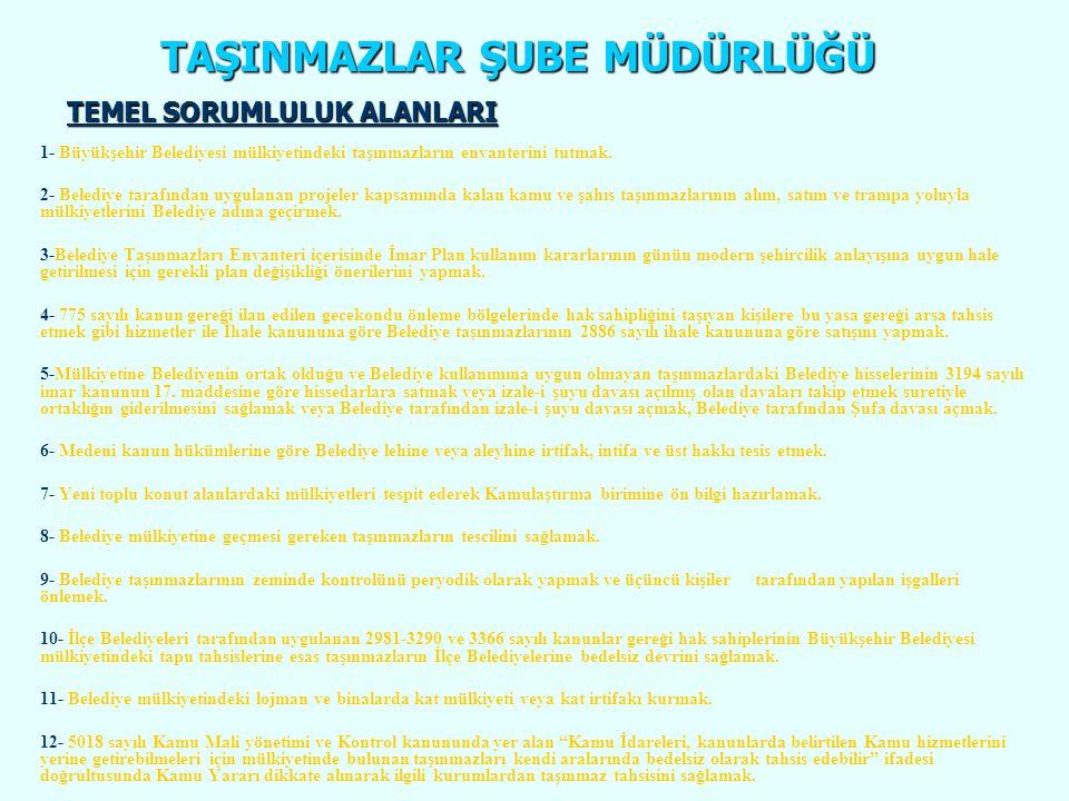 TAŞINMAZLAR ŞUBE MÜDÜRLÜĞÜ 4650/2942 SAYILI KANUNUN 26.
