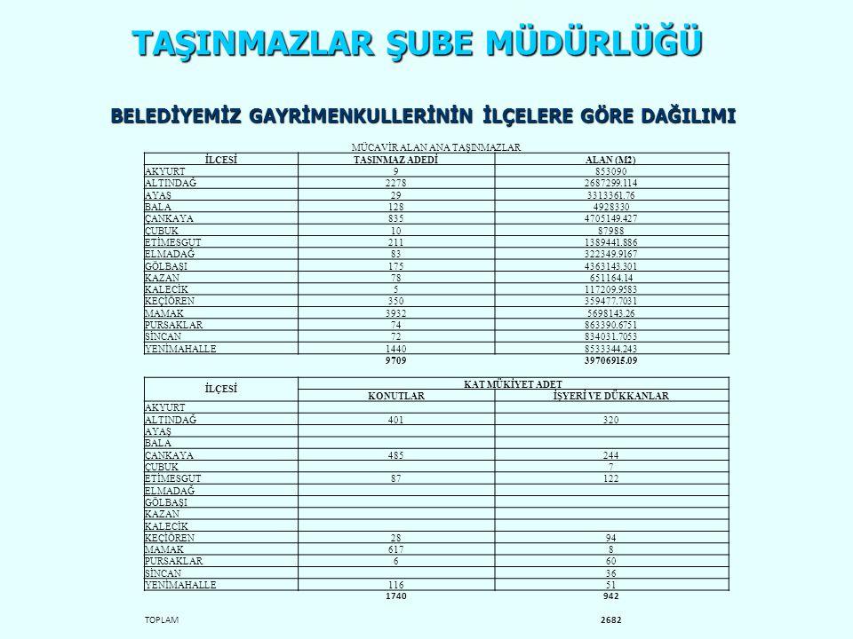 TAŞINMAZLAR ŞUBE MÜDÜRLÜĞÜ GAYRİMENKUL ENVANTERİNDE BULUNAN BAZI ÖZELLİKLİ PARSELLER • Bala İlçesi, Beynam Mahallesinde imarlı 1.141.563 m2 m2 ve imarsız 3.788.421 m2 olmak üzere Ankara Büyükşehir Belediyesine ait toplam 4.929.984 m2 m2 taşınmaz bulunmaktadır Halaçlı 118, 122 parsel -Velihimmetli 2351 parsel