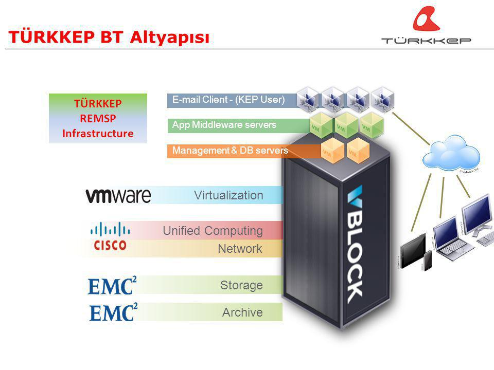 E-mail Client - (KEP User) App Middleware serversManagement & DB servers TÜRKKEP REMSP Infrastructure Virtualization Storage Network Unified Computing