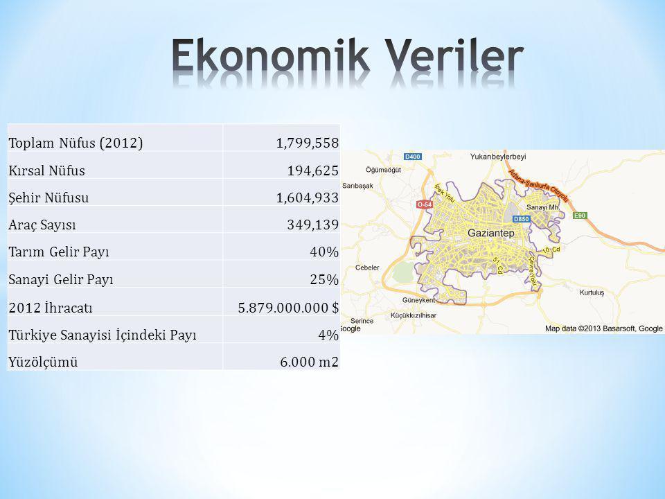 Toplam Nüfus (2012)1,799,558 Kırsal Nüfus194,625 Şehir Nüfusu1,604,933 Araç Sayısı349,139 Tarım Gelir Payı40% Sanayi Gelir Payı25% 2012 İhracatı5.879.