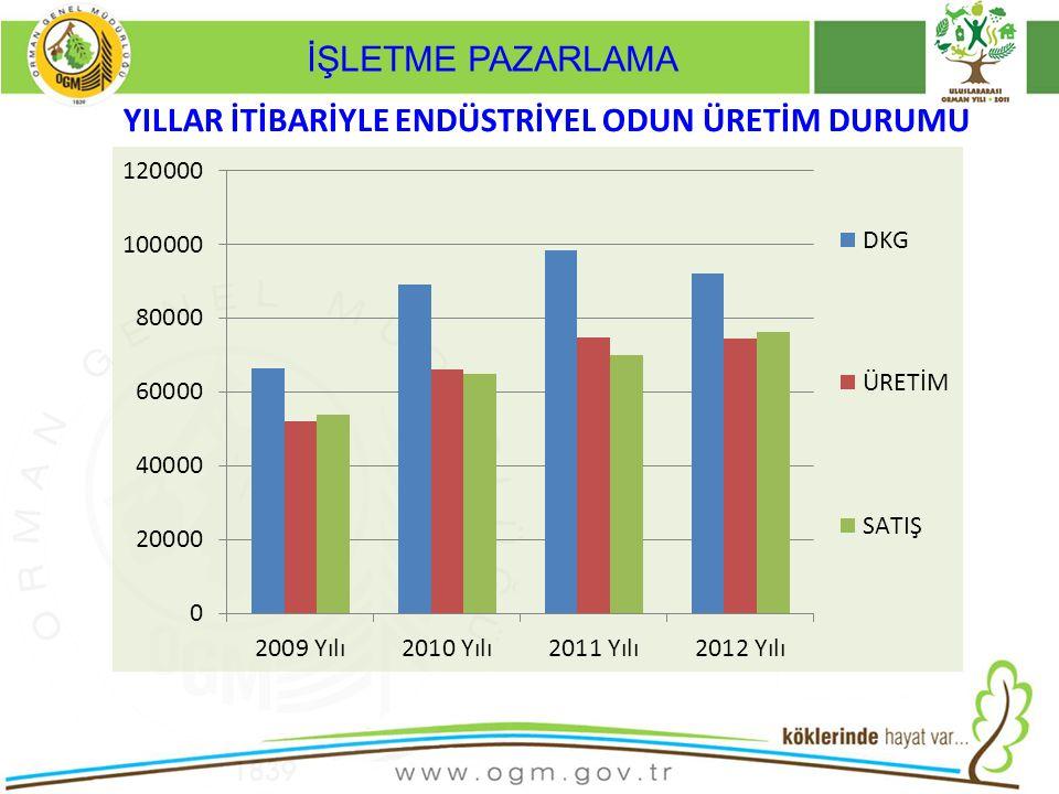 İŞLETME PAZARLAMA •54.064m3 Endüstriyel odun Satış programına karşılık •71.384m3 gerçekleşme sağlandı.