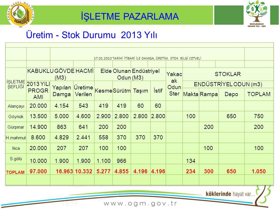 2013 Yılı Satış Programı; 68.613 m3 Endüstriyel odun 26.300 ster Yakacak Odun 3.750m3 Açık Artırmalı Dikili Satış 11.250 m3 Tahsisli Dikili Satış Program mevcuttur.