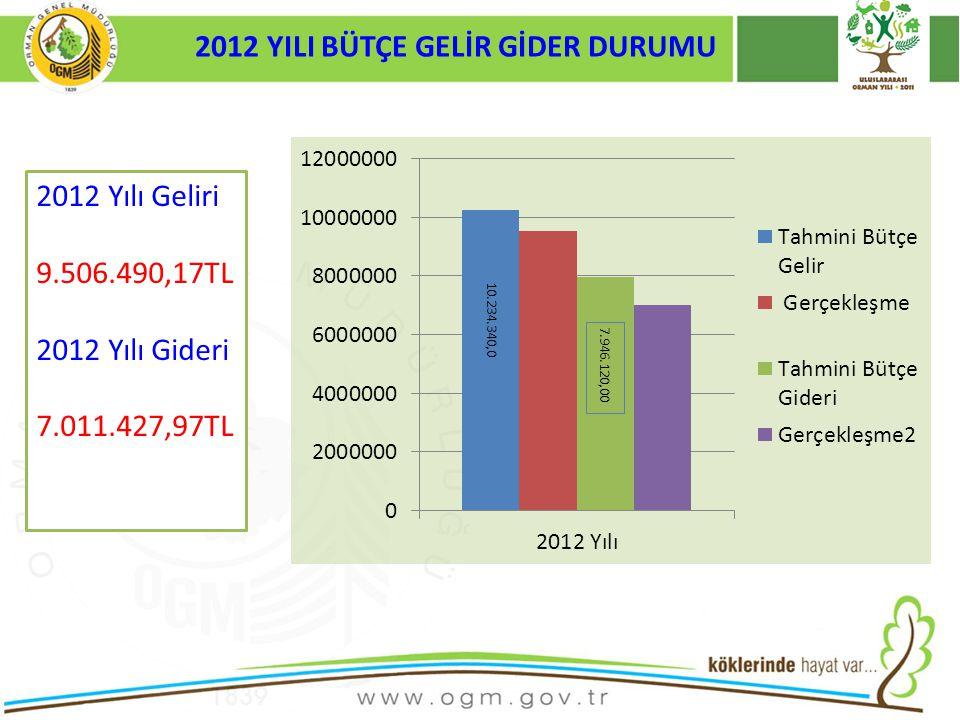 2010-2011-2012 Yılında 17 Orman Köy Muhtarlığına Su Tankeri Dağıtılarak Kullanılması ile ilgili eğitim Kurumumuzca verildi.