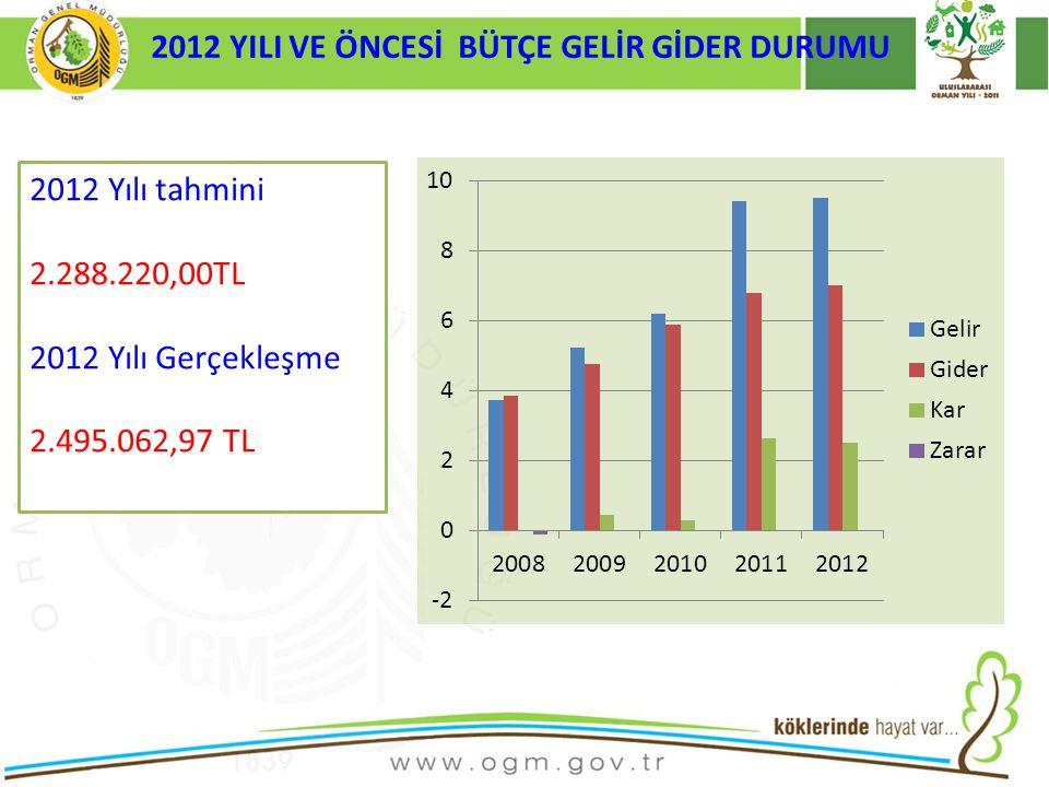 2012 YILI VE ÖNCESİ BÜTÇE GELİR GİDER DURUMU 2012 Yılı tahmini 2.288.220,00TL 2012 Yılı Gerçekleşme 2.495.062,97 TL