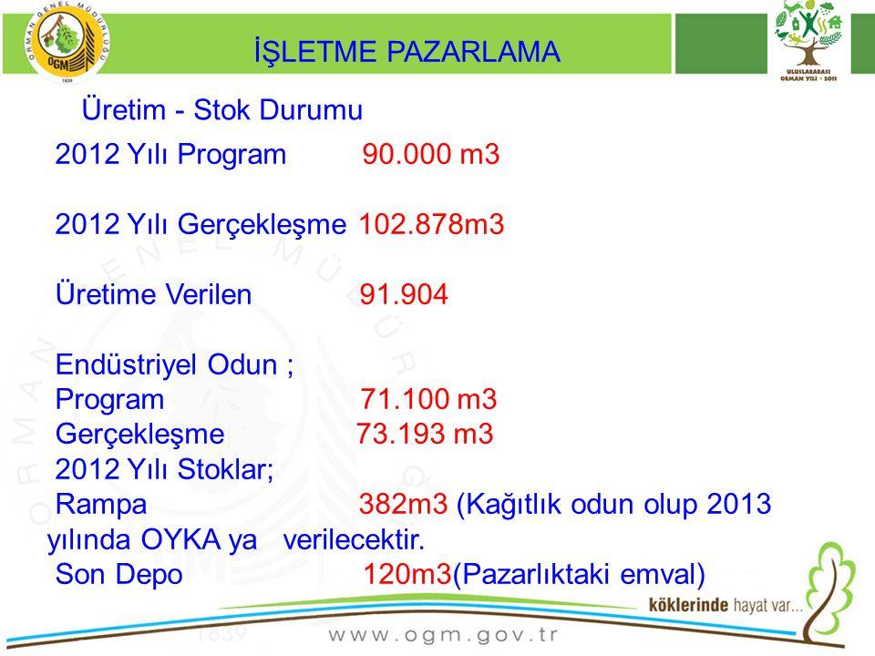2013 Yılı Üretim Programı; DKGH:97.000 m3 (9.300 Çz,78.700m3Di,500 G,8.300Kn ve 200m3 Dy) 82.000 m3 Vahidi Fiat Usulü Üretim 15.000 m3 Dikili Satış Endüstriyel Odun:76.750 m3 Yakacak Odun:30.500 Ster 2013 YILI İŞLETME PAZARLAMA