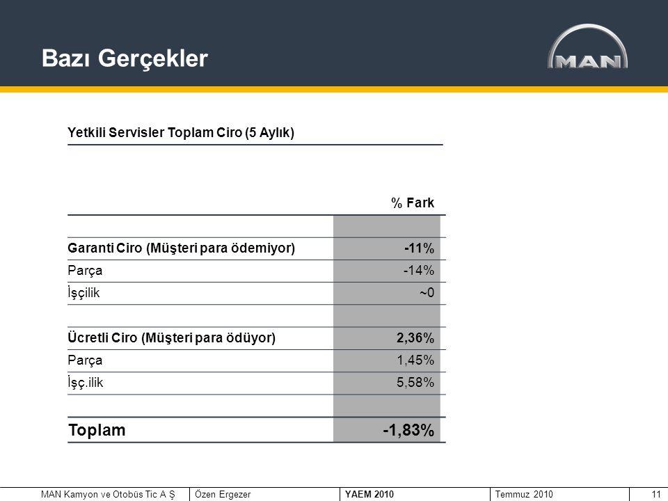 MAN Kamyon ve Otobüs Tic A ŞÖzen Ergezer YAEM 2010 Temmuz 201011 Yetkili Servisler Toplam Ciro (5 Aylık) % Fark Garanti Ciro (Müşteri para ödemiyor)-11% Parça-14% İşçilik~0 Ücretli Ciro (Müşteri para ödüyor)2,36% Parça1,45% İşç.ilik5,58% Toplam-1,83% Bazı Gerçekler