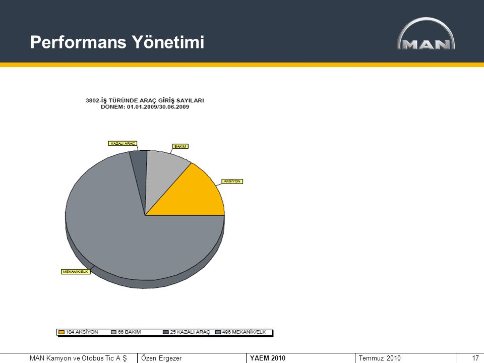 MAN Kamyon ve Otobüs Tic A ŞÖzen Ergezer YAEM 2010 Temmuz 201017 Performans Yönetimi Kriterler;  Sistem üzerinden hesaplanan hedefler  Otomatik Haberleşme Sistemi