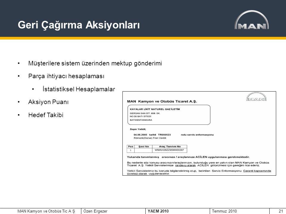 MAN Kamyon ve Otobüs Tic A ŞÖzen Ergezer YAEM 2010 Temmuz 201021 Geri Çağırma Aksiyonları •Müşterilere sistem üzerinden mektup gönderimi •Parça ihtiyacı hesaplaması •İstatistiksel Hesaplamalar •Aksiyon Puanı •Hedef Takibi