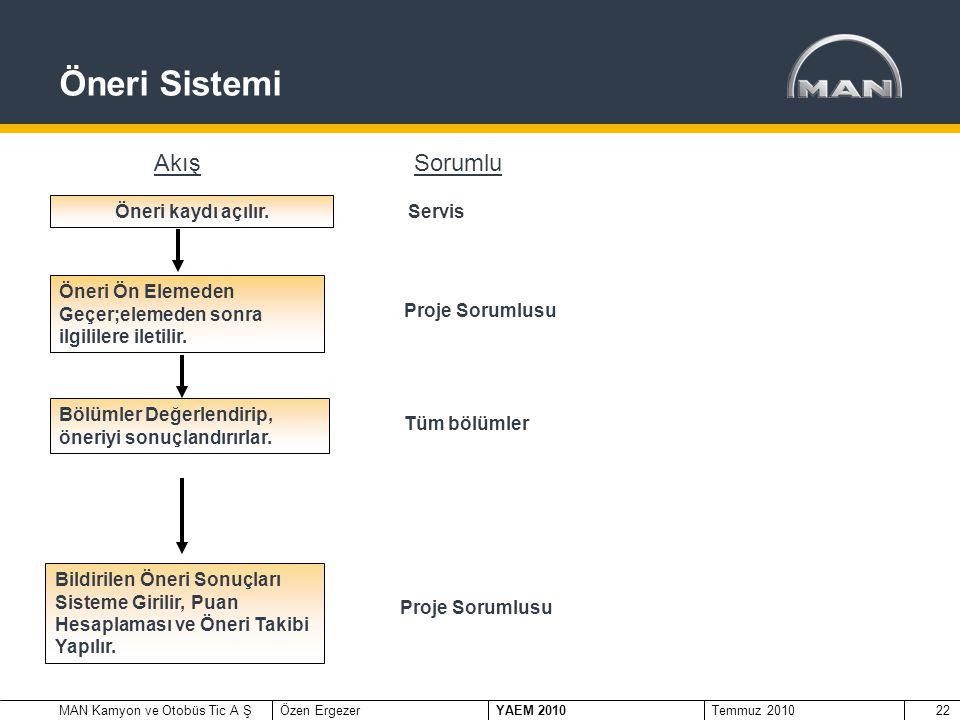MAN Kamyon ve Otobüs Tic A ŞÖzen Ergezer YAEM 2010 Temmuz 201022 Öneri Sistemi Öneri kaydı açılır.
