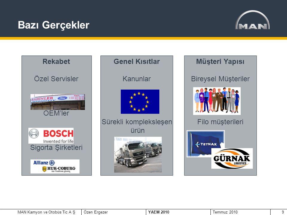 MAN Kamyon ve Otobüs Tic A ŞÖzen Ergezer YAEM 2010 Temmuz 20109 Bazı Gerçekler Rekabet Özel Servisler OEM'ler Sigorta Şirketleri Genel Kısıtlar Kanunlar Sürekli kompleksleşen ürün Müşteri Yapısı Bireysel Müşteriler Filo müşterileri