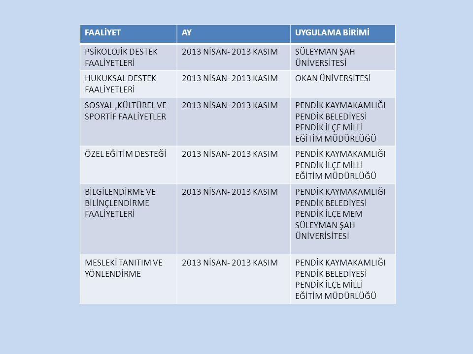 FAALİYETAYUYGULAMA BİRİMİ PSİKOLOJİK DESTEK FAALİYETLERİ 2013 NİSAN- 2013 KASIMSÜLEYMAN ŞAH ÜNİVERSİTESİ HUKUKSAL DESTEK FAALİYETLERİ 2013 NİSAN- 2013 KASIMOKAN ÜNİVERSİTESİ SOSYAL,KÜLTÜREL VE SPORTİF FAALİYETLER 2013 NİSAN- 2013 KASIMPENDİK KAYMAKAMLIĞI PENDİK BELEDİYESİ PENDİK İLÇE MİLLİ EĞİTİM MÜDÜRLÜĞÜ ÖZEL EĞİTİM DESTEĞİ2013 NİSAN- 2013 KASIMPENDİK KAYMAKAMLIĞI PENDİK İLÇE MİLLİ EĞİTİM MÜDÜRLÜĞÜ BİLGİLENDİRME VE BİLİNÇLENDİRME FAALİYETLERİ 2013 NİSAN- 2013 KASIMPENDİK KAYMAKAMLIĞI PENDİK BELEDİYESİ PENDİK İLÇE MEM SÜLEYMAN ŞAH ÜNİVERİSİTESİ MESLEKİ TANITIM VE YÖNLENDİRME 2013 NİSAN- 2013 KASIMPENDİK KAYMAKAMLIĞI PENDİK BELEDİYESİ PENDİK İLÇE MİLLİ EĞİTİM MÜDÜRLÜĞÜ