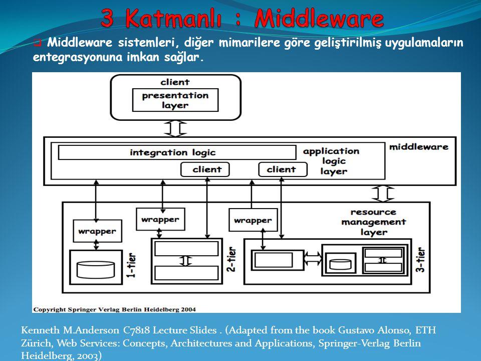  Middleware sistemleri, diğer mimarilere göre geliştirilmiş uygulamaların entegrasyonuna imkan sağlar. Kenneth M.Anderson C7818 Lecture Slides. (Adap