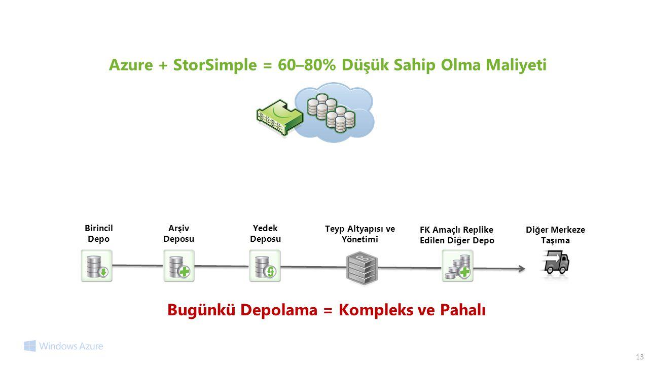 13 Azure + StorSimple = 60–80% Düşük Sahip Olma Maliyeti Birincil Depo Yedek Deposu Teyp Altyapısı ve Yönetimi Arşiv Deposu FK Amaçlı Replike Edilen D