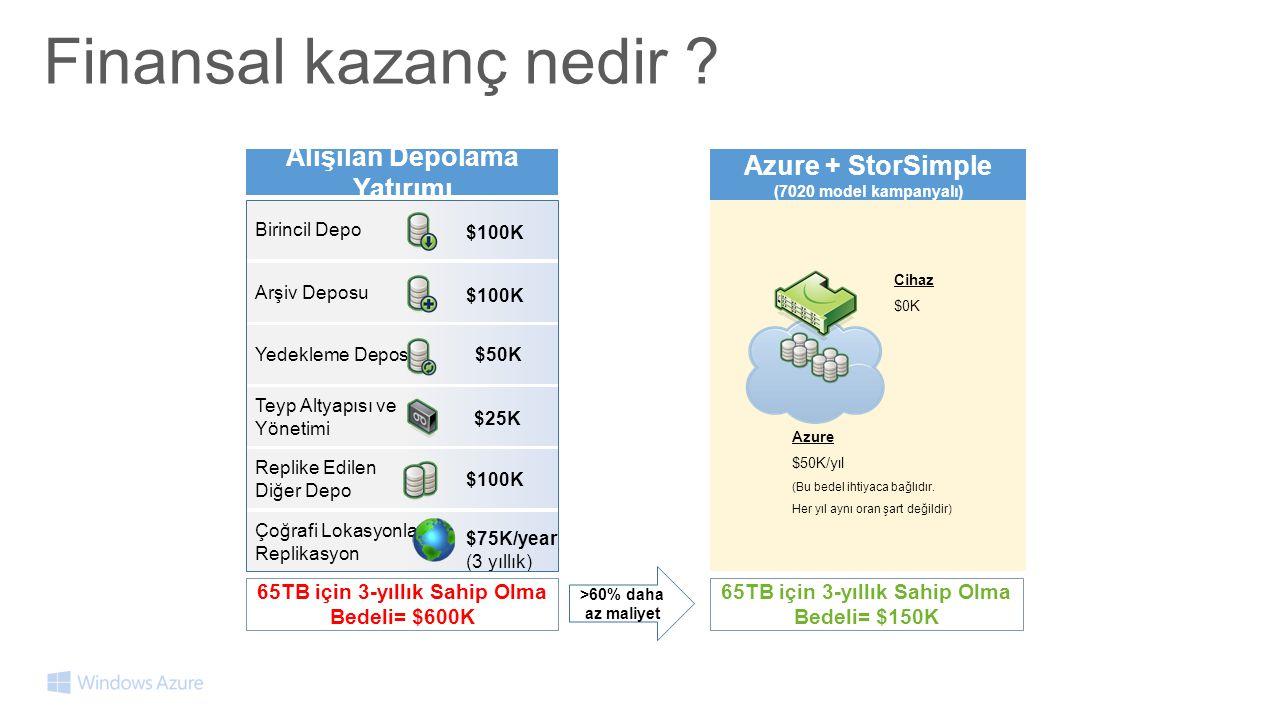 Birincil Depo Arşiv Deposu Yedekleme Deposu Teyp Altyapısı ve Yönetimi Replike Edilen Diğer Depo Çoğrafi Lokasyonlar Replikasyon Alışılan Depolama Yatırımı Azure + StorSimple (7020 model kampanyalı) $100K $50K $25K $100K $75K/year (3 yıllık) Cihaz $0K 65TB için 3-yıllık Sahip Olma Bedeli= $600K 65TB için 3-yıllık Sahip Olma Bedeli= $150K Azure $50K/yıl (Bu bedel ihtiyaca bağlıdır.