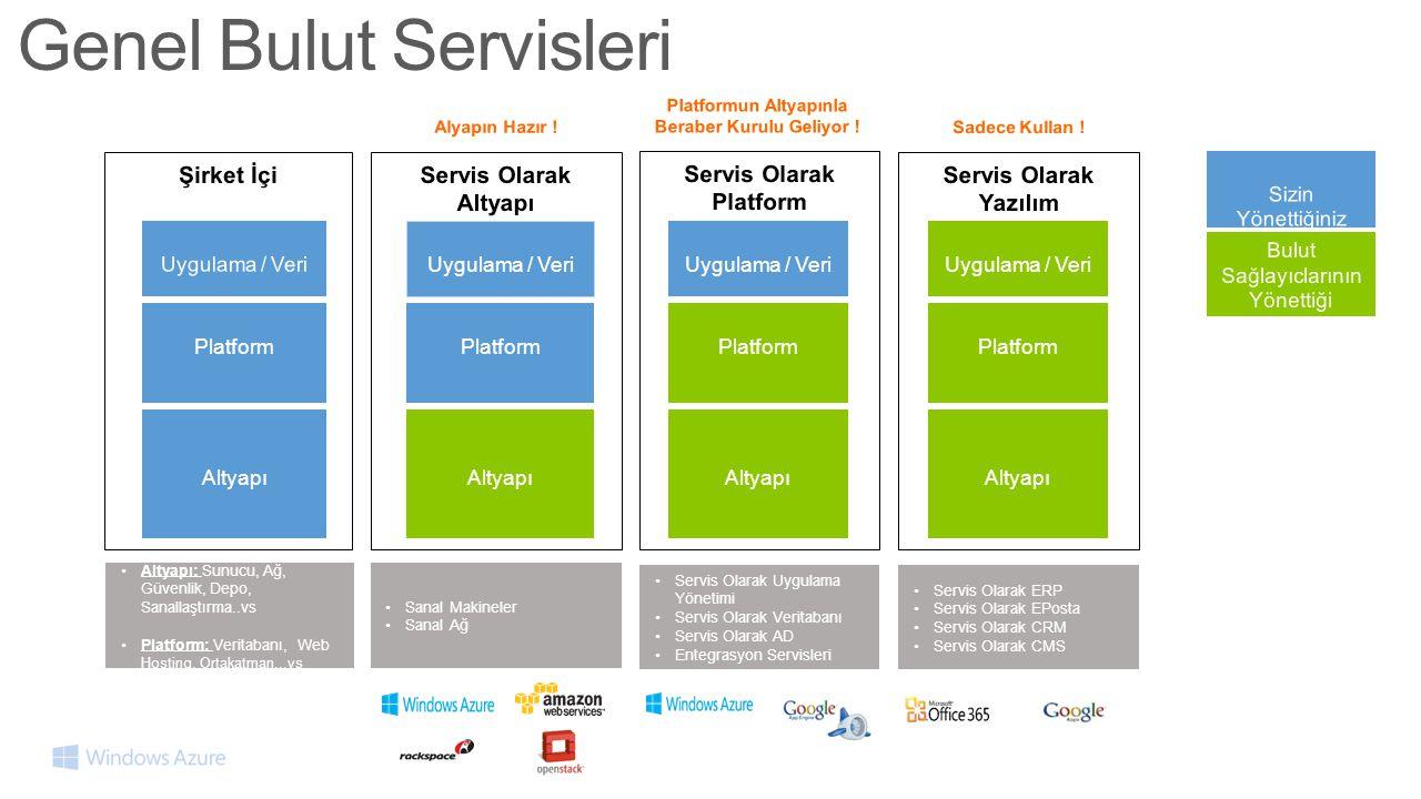 Sizin Yönettiğiniz Bulut Sağlayıclarının Yönettiği Genel Bulut Servisleri •Sanal Makineler •Sanal Ağ •Servis Olarak Uygulama Yönetimi •Servis Olarak Veritabanı •Servis Olarak AD •Entegrasyon Servisleri •Servis Olarak ERP •Servis Olarak EPosta •Servis Olarak CRM •Servis Olarak CMS Servis Olarak Altyapı Uygulama / Veri Altyapı Platform Servis Olarak Platform Uygulama / Veri Altyapı Platform Servis Olarak Yazılım Altyapı Platform Uygulama / Veri Şirket İçi Uygulama / Veri Altyapı Platform •Altyapı: Sunucu, Ağ, Güvenlik, Depo, Sanallaştırma..vs •Platform: Veritabanı, Web Hosting, Ortakatman,..vs Platformun Altyapınla Beraber Kurulu Geliyor .