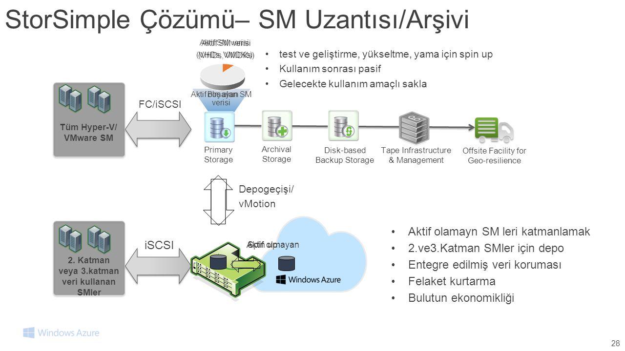 Spin up StorSimple Çözümü– SM Uzantısı/Arşivi 28 Tüm Hyper-V/ VMware SM Primary Storage Disk-based Backup Storage Tape Infrastructure & Management Arc
