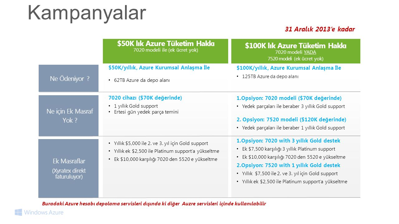 Kampanyalar $100K lık Azure Tüketim Hakkı 7020 modeli YADA 7520 modeli (ek ücret yok) $50K lık Azure Tüketim Hakkı 7020 modeli ile (ek ücret yok) $50K/yıllık, Azure Kurumsal Anlaşma İle • 62TB Azure da depo alanı Ne Ödeniyor .