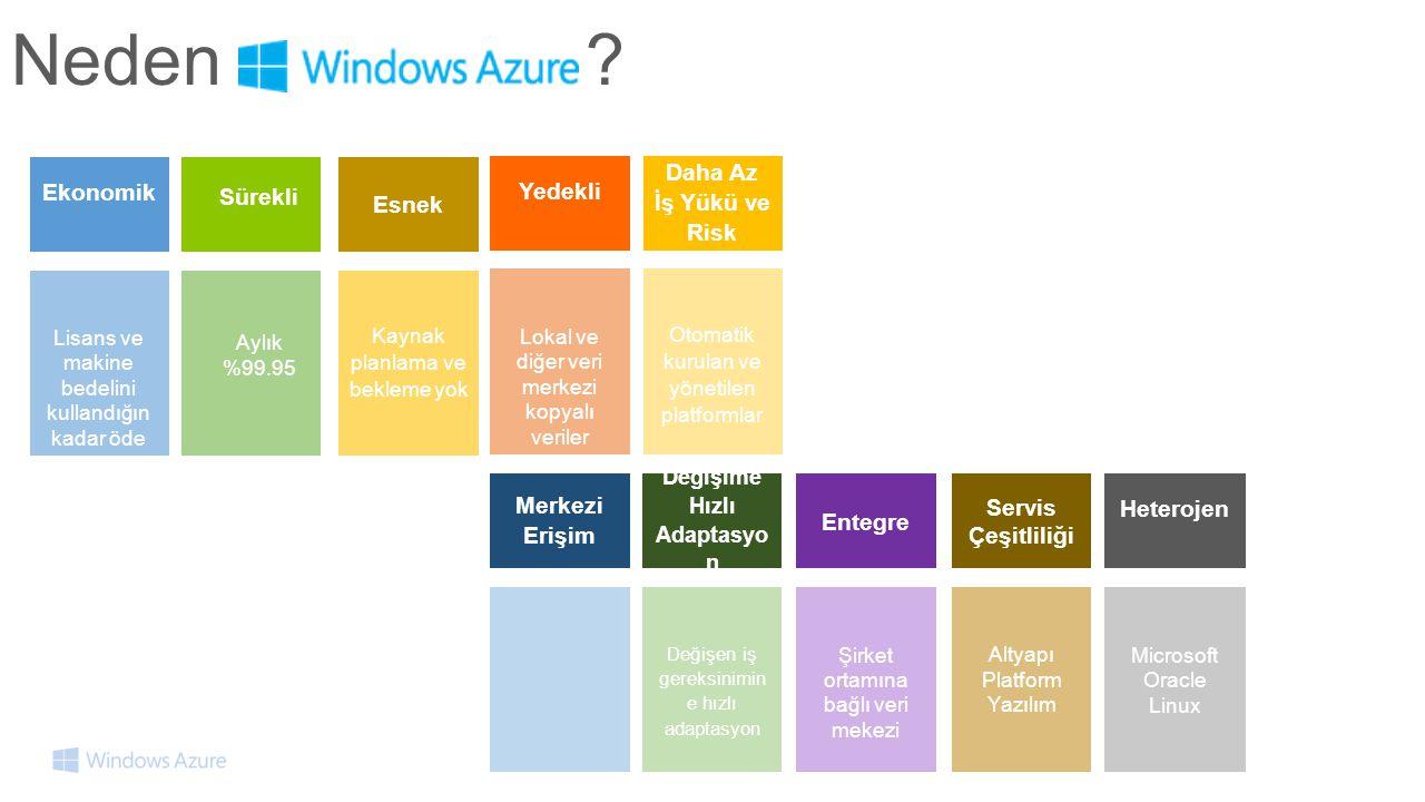 Ekonomik Lisans ve makine bedelini kullandığın kadar öde Sürekli Aylık %99.95 Yedekli Lokal ve diğer veri merkezi kopyalı veriler Daha Az İş Yükü ve Risk Otomatik kurulan ve yönetilen platformlar Entegre Şirket ortamına bağlı veri mekezi Servis Çeşitliliği Altyapı Platform Yazılım Heterojen Microsoft Oracle Linux Merkezi Erişim Değişime Hızlı Adaptasyo n Değişen iş gereksinimin e hızlı adaptasyon Esnek Kaynak planlama ve bekleme yok