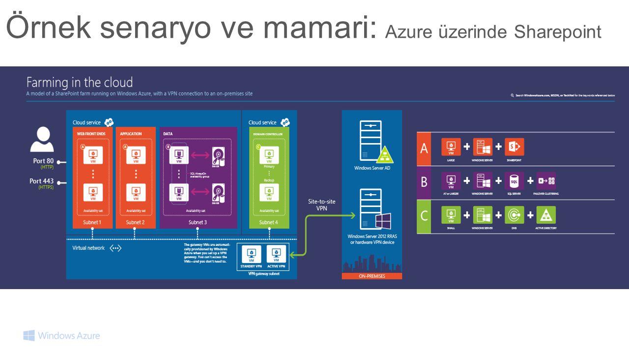 Örnek senaryo ve mamari: Azure üzerinde Sharepoint