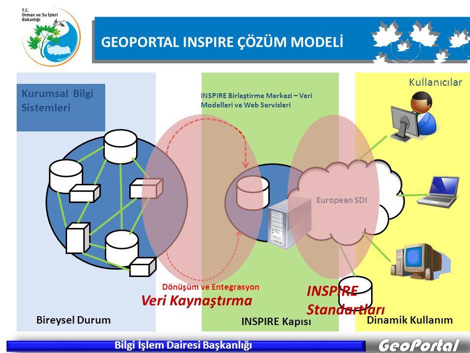 European SDI INSPIRE Birleştirme Merkezi – Veri Modelleri ve Web Servisleri Dahili Bilgiler/Hafıza Sistemleri Dönüşüm ve Entegrasyon Kullanıcılar GeoP