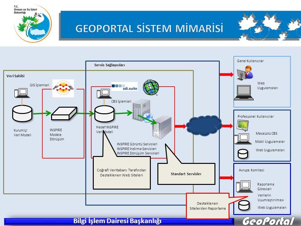 GeoPortal Kurumiçi Veri Modeli INSPIRE Modele Dönüşüm GIS İşlemleri Coğrafi Veritabanı Tarafından Desteklenen Web Siteleri Standart Servisler Servis S