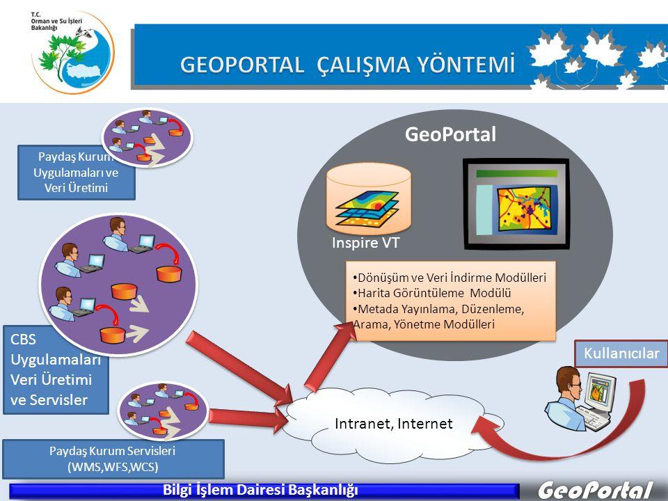 GeoPortal • Dönüşüm ve Veri İndirme Modülleri • Harita Görüntüleme Modülü • Metada Yayınlama, Düzenleme, Arama, Yönetme Modülleri • Dönüşüm ve Veri İn