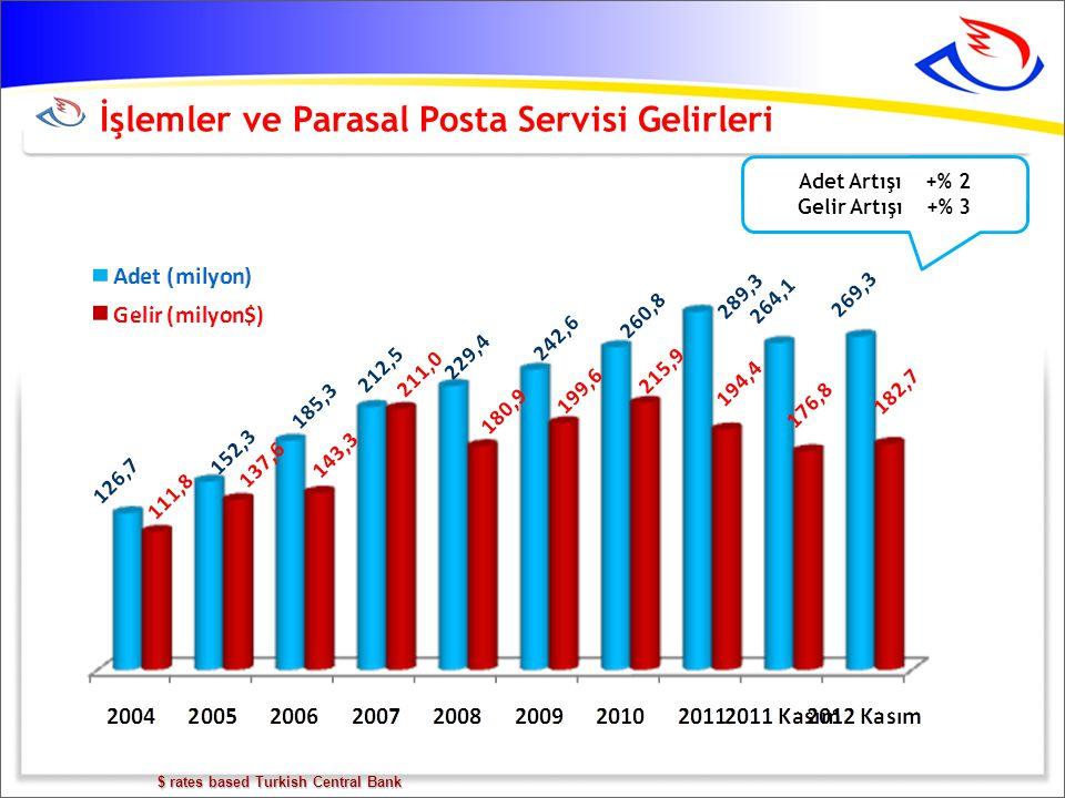 İşlemler ve Parasal Posta Servisi Gelirleri $ rates based Turkish Central Bank Adet Artışı +% 2 Gelir Artışı +% 3