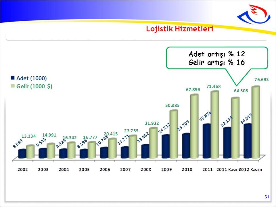 31 Lojistik Hizmetleri Adet artışı % 12 Gelir artışı % 16