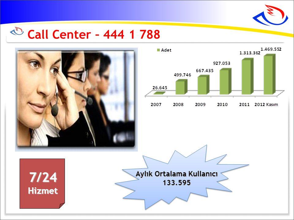 Call Center – 444 1 7887/24Hizmet Aylık Ortalama Kullanıcı 133.595 133.595