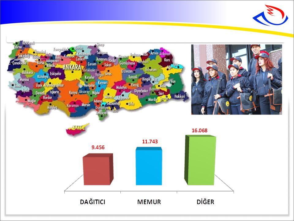 PTT İşyerleri 4.498 SADECE PTT'NİN HİZMET VERDİĞİ YERLER Mahalle36 İlçe1.262 Köy238 TOPLAM1.536 7
