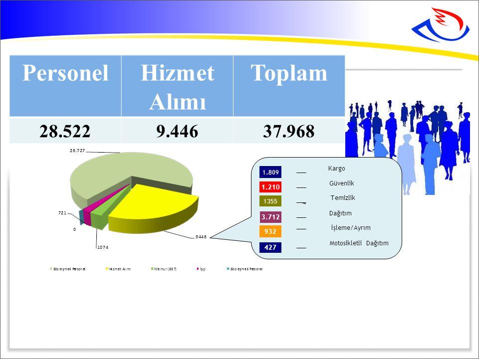 Hadımköy Kargo İşleme Merkezi Toplam alan: 213.000 m² Kapalı alan: 33.000 m² Otomatik Ayırma ve Akıllı Konveyor Sistemi