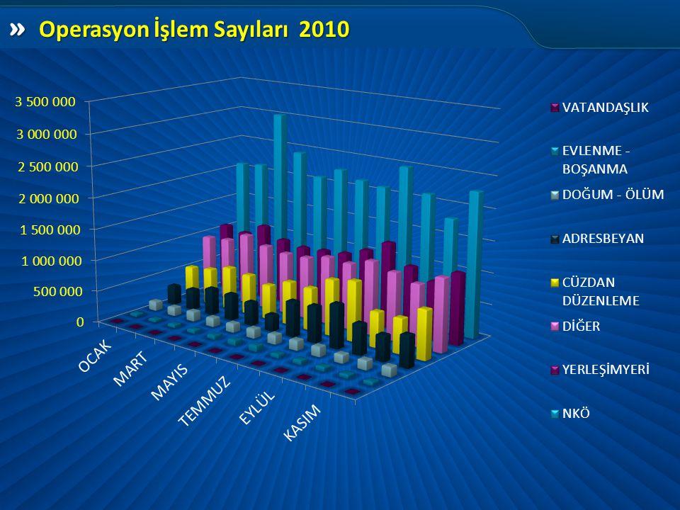 » Operasyon İşlem Sayıları 2010