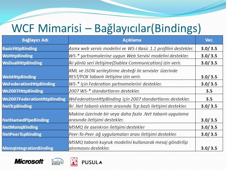 WCF Mimarisi – Bağlayıcılar(Bindings) Bağlayıcı AdıAçıklamaVer. BasicHttpBindingAsmx web servis modelini ve WS-I Basic 1.1 profilini destekler.3.0/ 3.