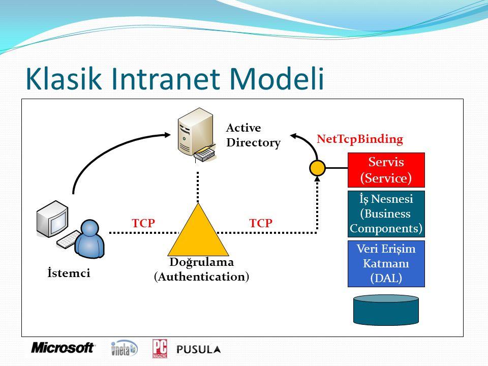 Klasik Intranet Modeli Active Directory İstemci Servis (Service) İş Nesnesi (Business Components) İş Nesnesi (Business Components) Veri Erişim Katmanı