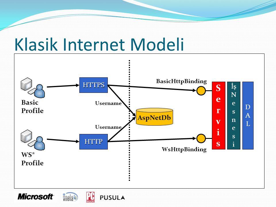 Klasik Internet Modeli WS* Profile ServisServis İş N e s n e s i DALDAL AspNetDb HTTPS HTTP Username BasicHttpBinding WsHttpBinding Basic Profile