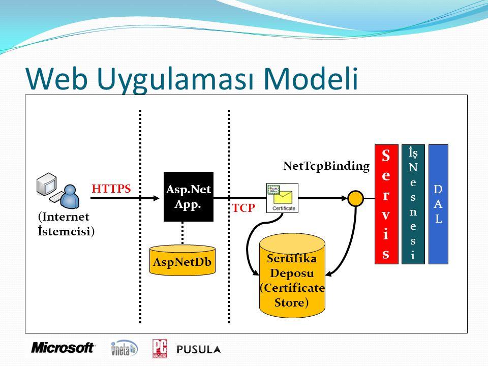 Web Uygulaması Modeli Sertifika Deposu (Certificate Store) NetTcpBinding (Internet İstemcisi) HTTPS TCP Asp.Net App. AspNetDb ServisServis İş N e s n
