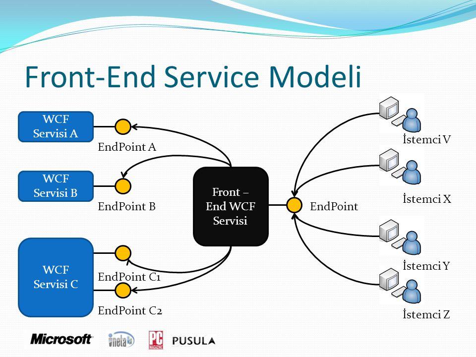 Front-End Service Modeli WCF Servisi A WCF Servisi B WCF Servisi C EndPoint A EndPoint B EndPoint C1 EndPoint C2 Front – End WCF Servisi EndPoint İste