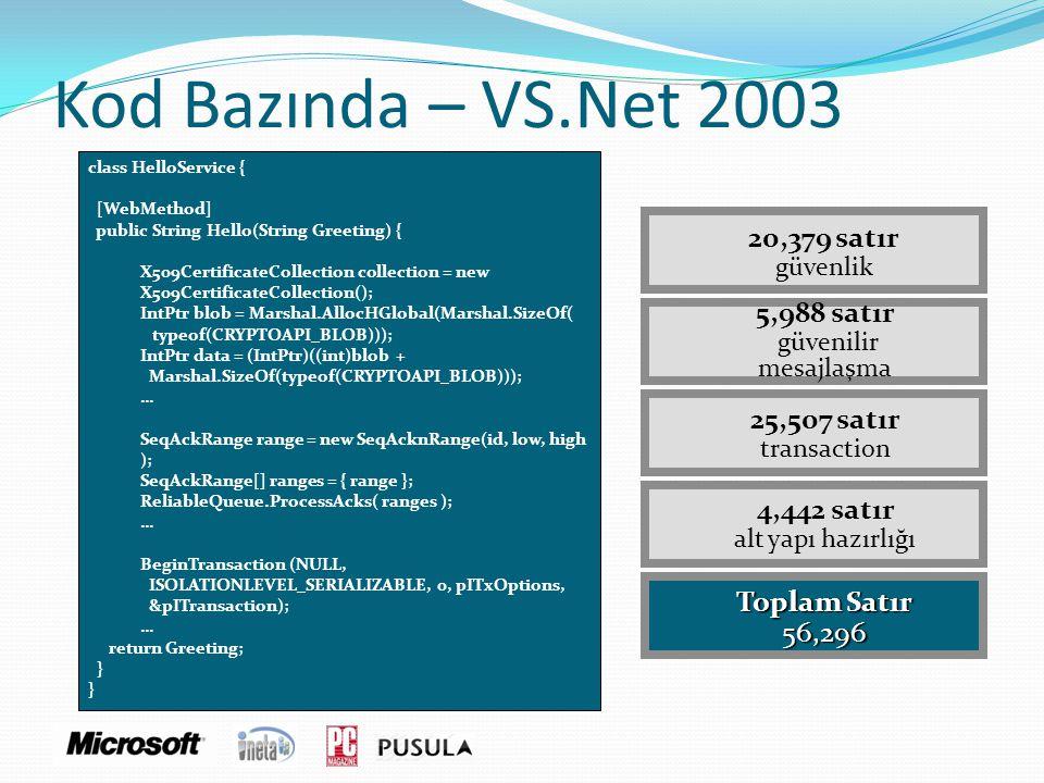 Kod Bazında – VS.Net 2003 20,379 satır güvenlik 5,988 satır güvenilir mesajlaşma 25,507 satır transaction Toplam Satır 56,296 4,442 satır alt yapı haz