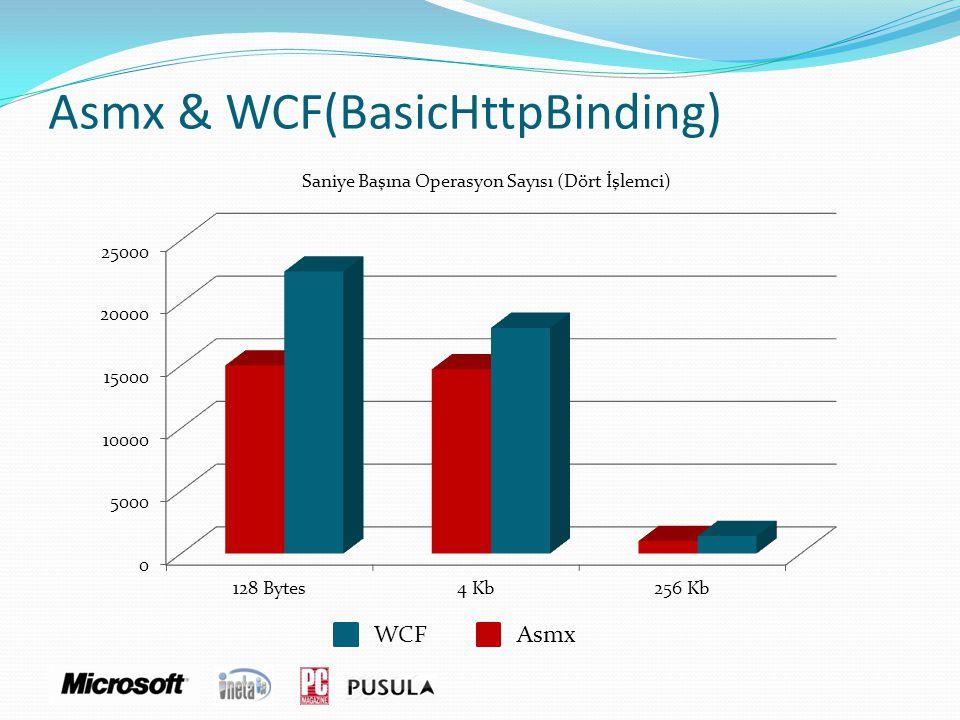 Asmx & WCF(BasicHttpBinding) Saniye Başına Operasyon Sayısı (Dört İşlemci) AsmxWCF