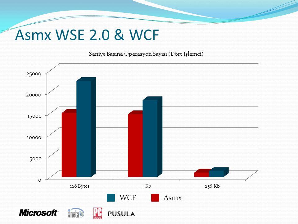 Asmx WSE 2.0 & WCF Saniye Başına Operasyon Sayısı (Dört İşlemci)