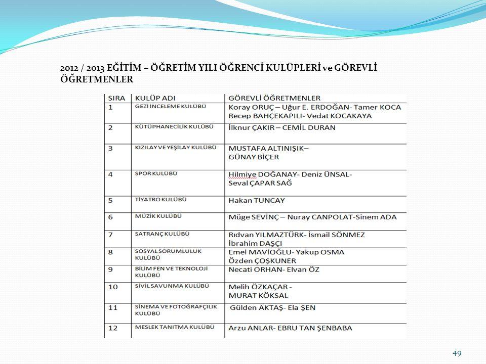 2012-2013 EĞİTİM ÖĞRETİM YILI 2. DÖNEM SINAV TAKVİMİ 48