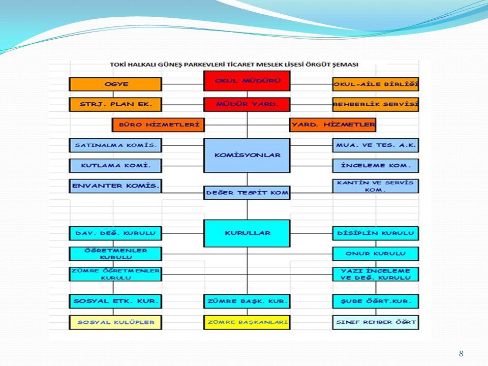 KÜTÜPHANE HİZMETLERİ Okul kütüphanemiz, 2011/2012 Eğitim Öğretim yılında hizmete girmiştir.
