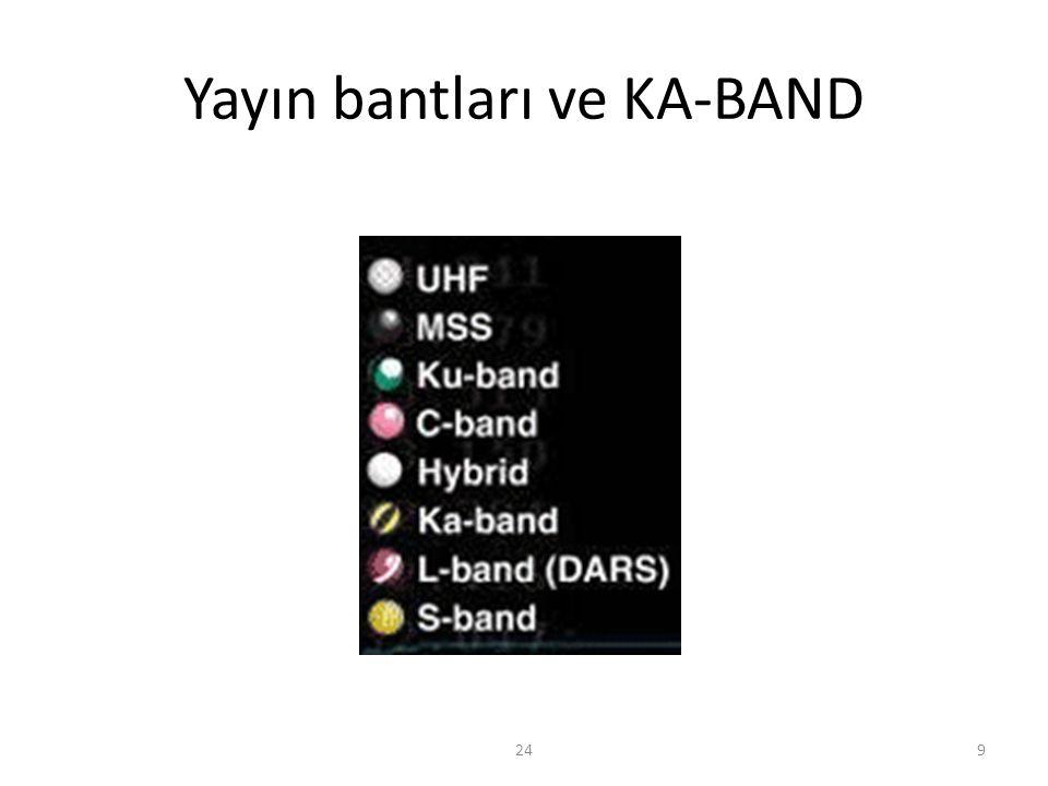 KA Bant Pazar payı • ABD'de 2012 yılında 400 bin KA bant abonesi yapıldı • Türksat' ın Net SKY projesi ile Türkiye'de Yılda 50 bin abone beklentisi var, 2024