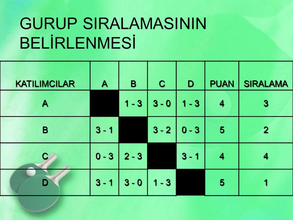 GURUP SIRALAMASININ BELİRLENMESİ KATILIMCILARABCDPUANSIRALAMA A 1 - 3 3 - 0 1 - 3 43 B 3 - 1 3 - 2 0 - 3 52 C 2 - 3 3 - 1 44 D 3 - 0 1 - 3 51