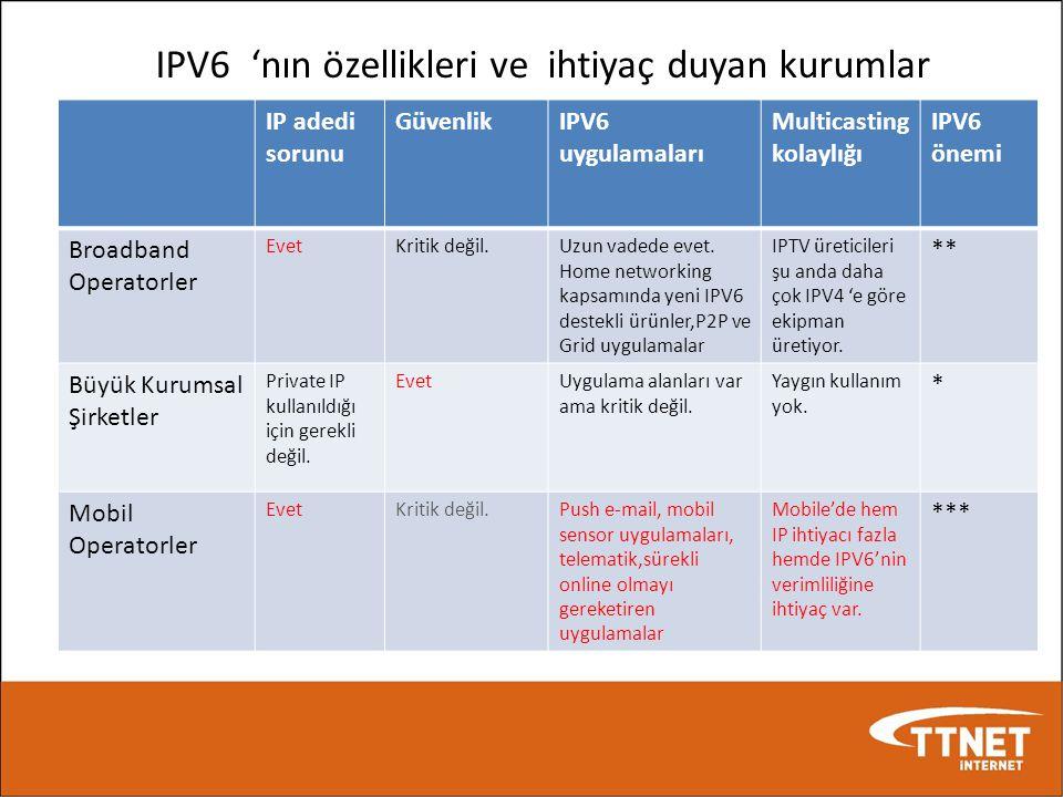 IPV6 'nın özellikleri ve ihtiyaç duyan kurumlar IP adedi sorunu GüvenlikIPV6 uygulamaları Multicasting kolaylığı IPV6 önemi Broadband Operatorler Evet