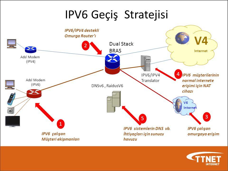 IPV6 Geçiş Stratejisi Adsl Modem (IPV4) Adsl Modem (IPV6) Dual Stack BRAS V4 Internet V6 Internet IPV6/IPV4 Translator IPV6 çalışan Müşteri ekipmanlar